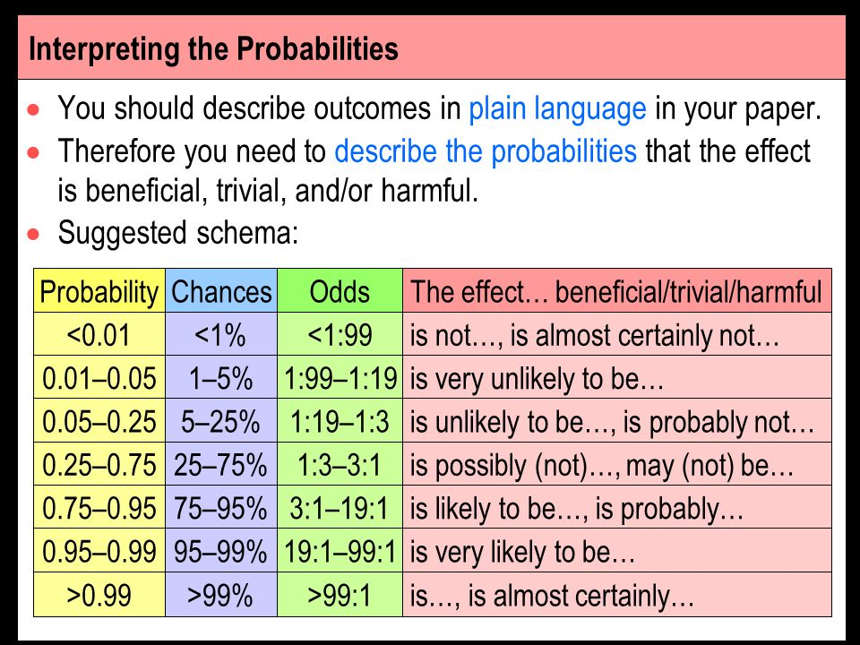 You should describe outcomes in plain language in your paper. Therefore you need to describe the probabilities that the effect is beneficial, trivial,