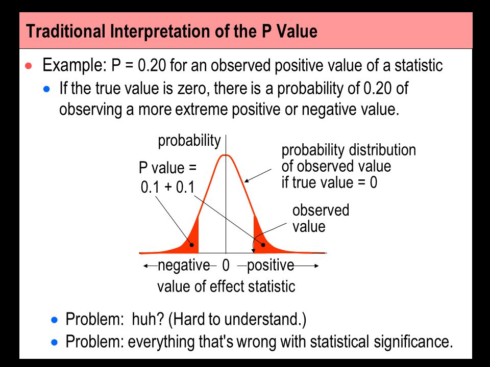 Traditional Interpretation of the P Value Example: P = 0.20 for an observed positive value of a statistic If the true value is zero, there is a probab