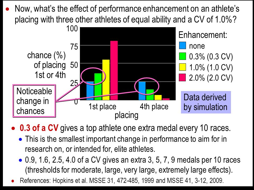 Now, whats the effect of performance enhancement on an athletes placing with three other athletes of equal ability and a CV of 1.0%.