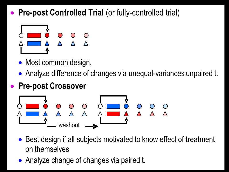 Pre-post Controlled Trial (or fully-controlled trial) Most common design.