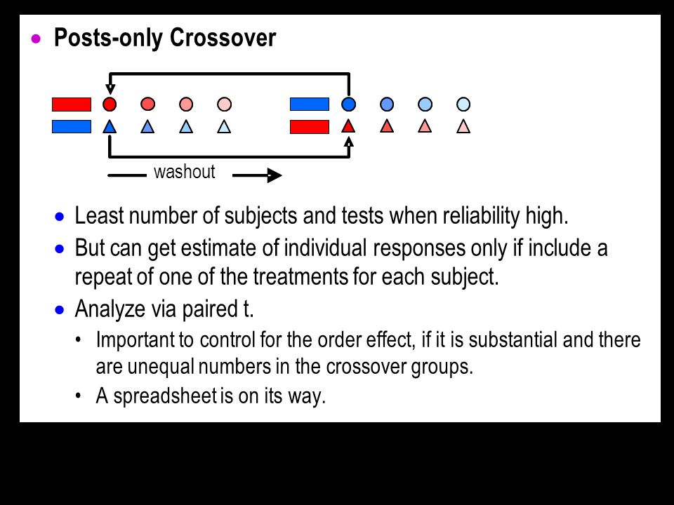 Posts-only Crossover Least number of subjects and tests when reliability high.