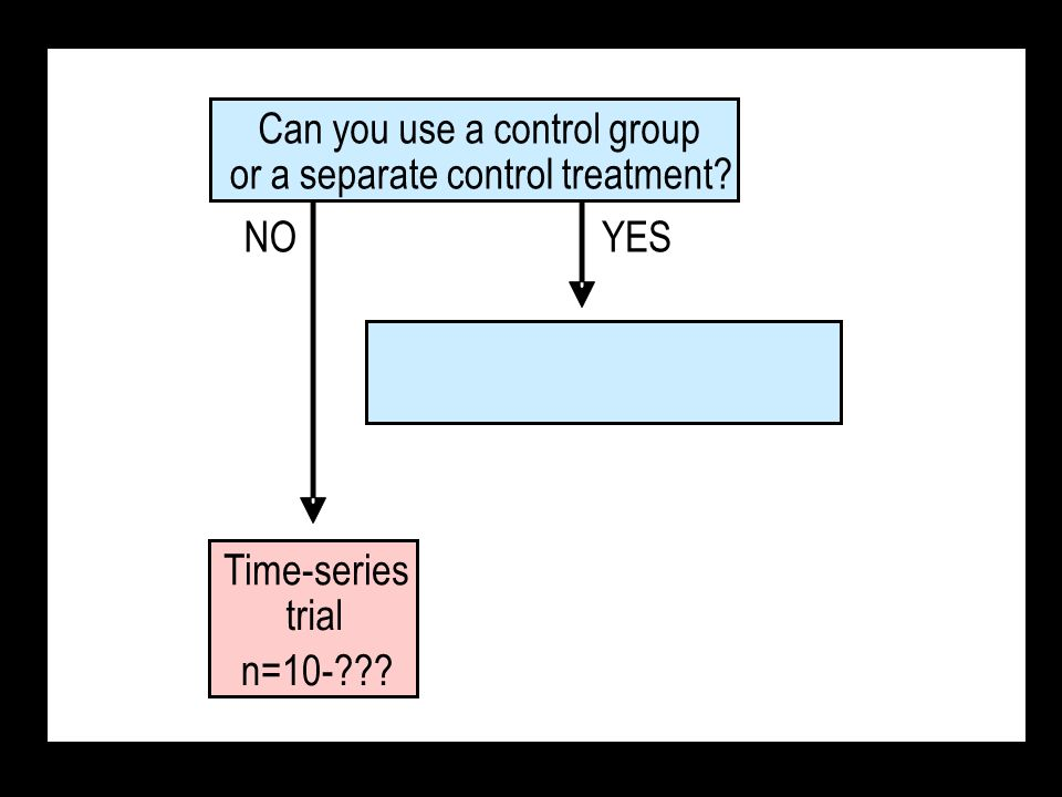 Time-series trial n=10-??? NOYES Can you use a control group or a separate control treatment?
