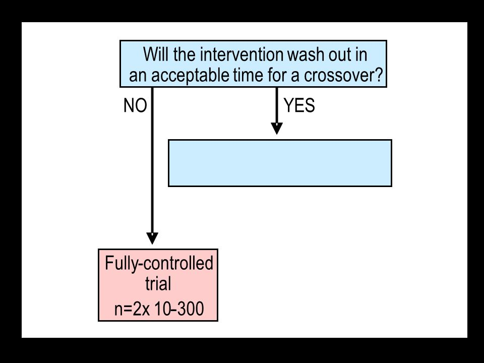 NOYES Fully-controlled trial n=2x 10-300- Will the intervention wash out in an acceptable time for a crossover?