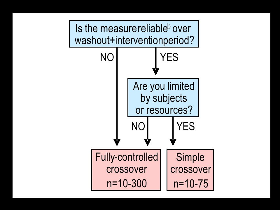 Simple crossover n=10-75 Fully-controlled crossover n=10-300 NOYES Is the measurereliable b over washout+interventionperiod.