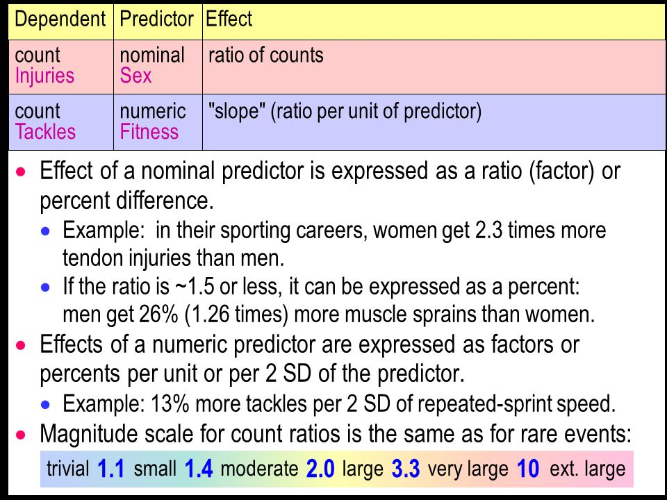 Effect of a nominal predictor is expressed as a ratio (factor) or percent difference. Example: in their sporting careers, women get 2.3 times more ten