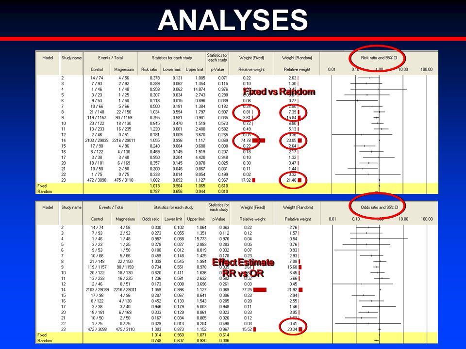 ANALYSES Fixed vs Random Effect Estimate RR vs OR Effect Estimate RR vs OR
