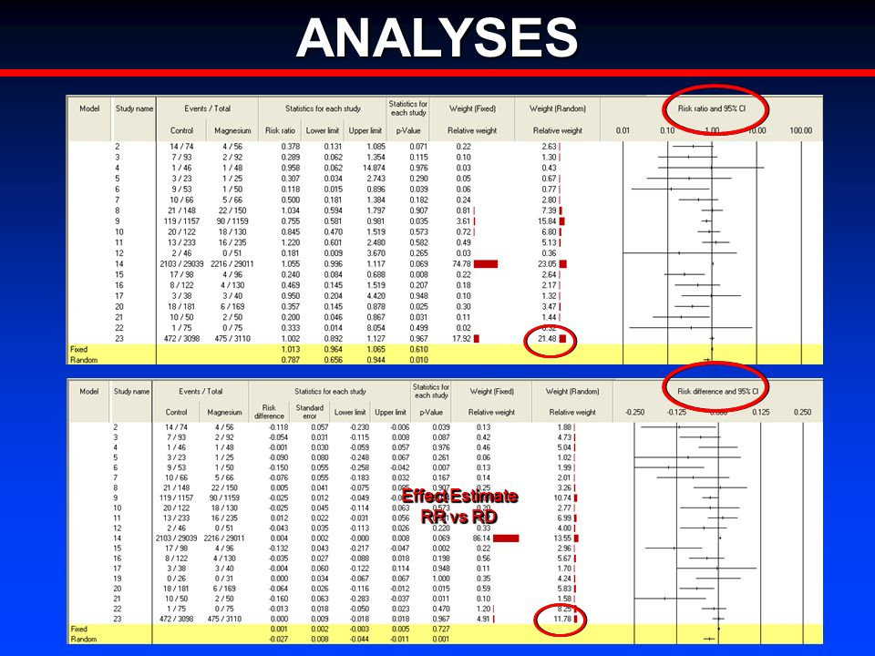 ANALYSES Effect Estimate RR vs RD Effect Estimate RR vs RD