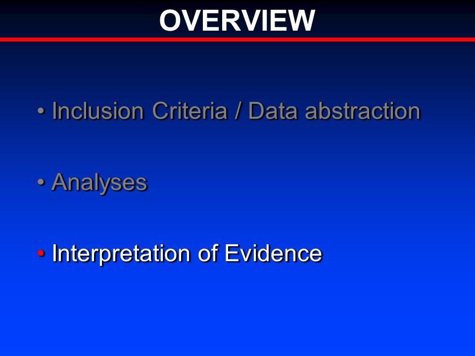 OVERVIEW Inclusion Criteria / Data abstractionInclusion Criteria / Data abstraction AnalysesAnalyses Interpretation of EvidenceInterpretation of Evidence Inclusion Criteria / Data abstractionInclusion Criteria / Data abstraction AnalysesAnalyses Interpretation of EvidenceInterpretation of Evidence
