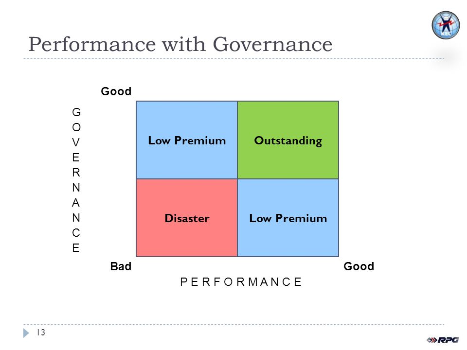 Performance with Governance 13 Low Premium Outstanding Disaster Good BadGood P E R F O R M A N C E