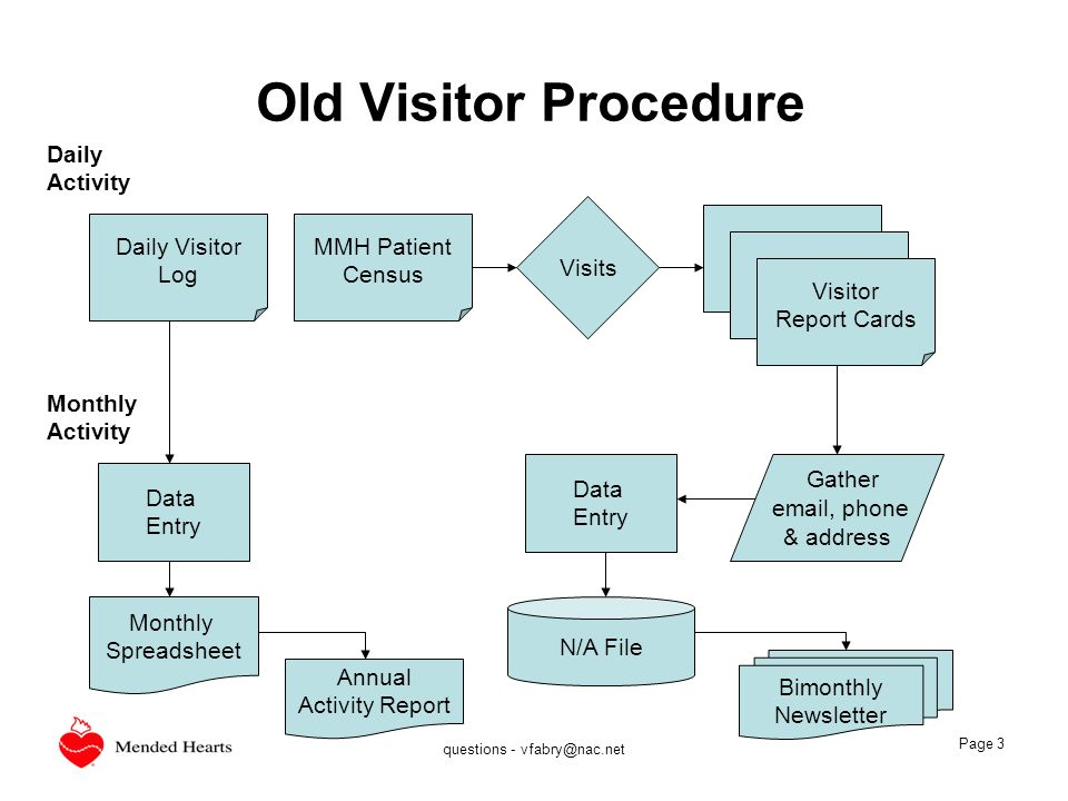 questions - vfabry@nac.net Page 3 Old Visitor Procedure Daily Visitor Log MMH Patient Census Visitors Visitor Report Cards Visits Daily Activity Month