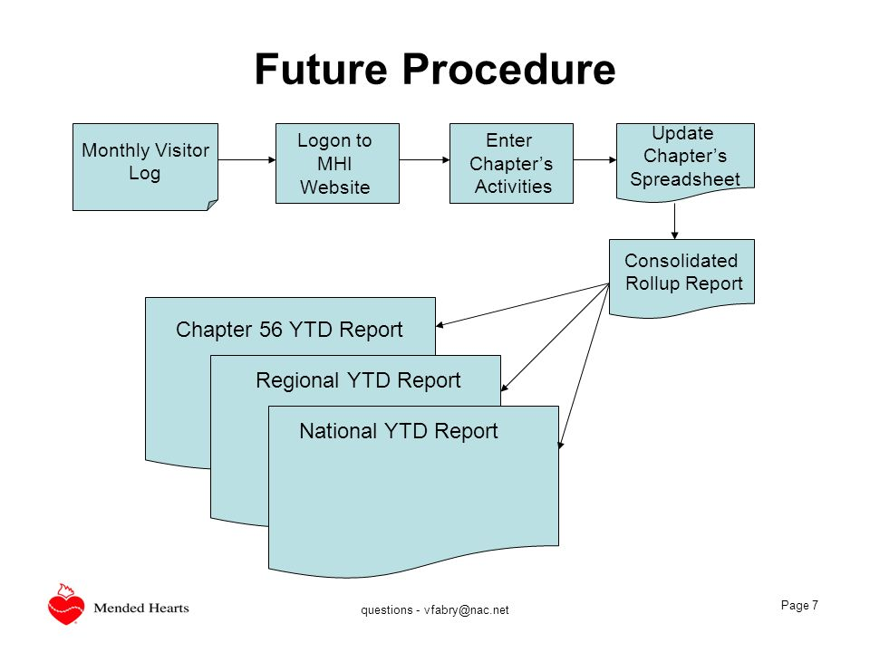 questions - vfabry@nac.net Page 7 Future Procedure Monthly Visitor Log Logon to MHI Website Update Chapters Spreadsheet Consolidated Rollup Report Ent