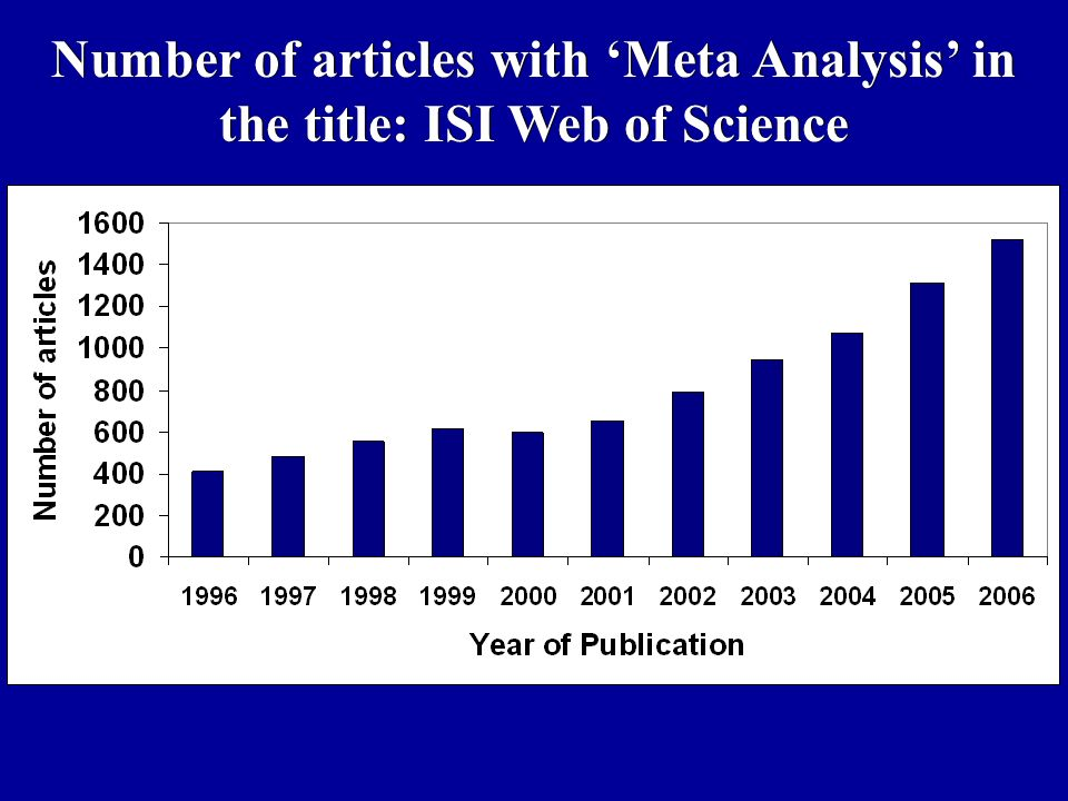 Number of articles with Meta Analysis in the title: ISI Web of Science