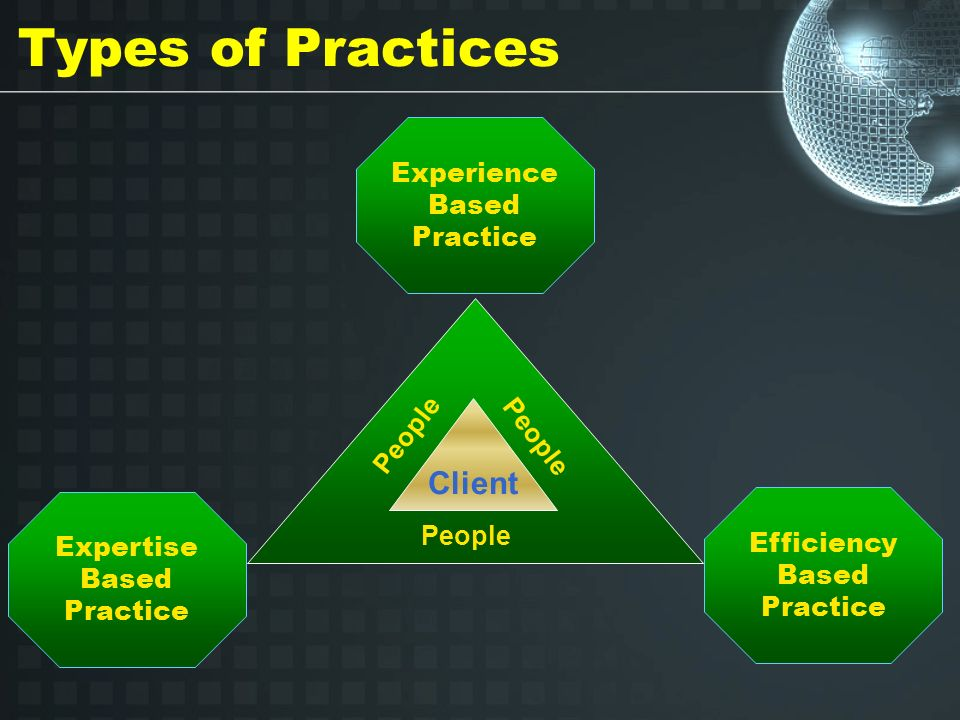 Types of Practices Expertise Based Practice Experience Based Practice Efficiency Based Practice Client People