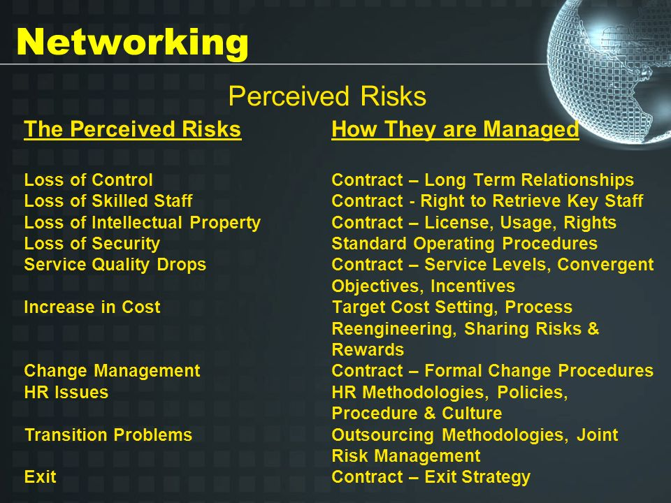 How They are Managed Contract – Long Term Relationships Contract - Right to Retrieve Key Staff Contract – License, Usage, Rights Standard Operating Procedures Contract – Service Levels, Convergent Objectives, Incentives Target Cost Setting, Process Reengineering, Sharing Risks & Rewards Contract – Formal Change Procedures HR Methodologies, Policies, Procedure & Culture Outsourcing Methodologies, Joint Risk Management Contract – Exit Strategy Perceived Risks Networking The Perceived Risks Loss of Control Loss of Skilled Staff Loss of Intellectual Property Loss of Security Service Quality Drops Increase in Cost Change Management HR Issues Transition Problems Exit