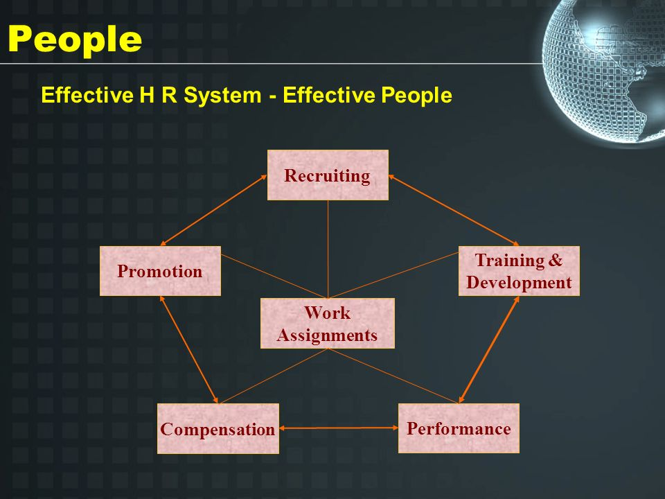 People Effective H R System - Effective People Recruiting Promotion Compensation Performance Training & Development Work Assignments