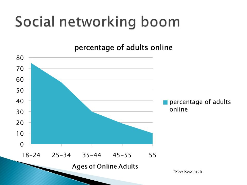 *Pew Research Ages of Online Adults