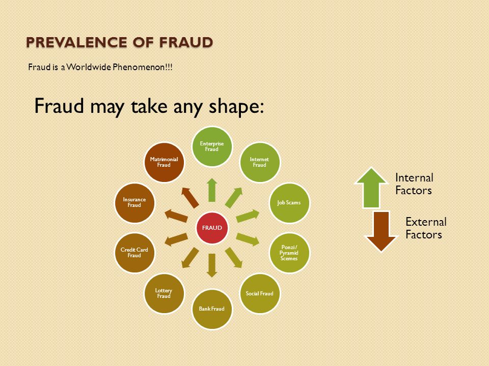PREVALENCE OF FRAUD Fraud is a Worldwide Phenomenon!!.