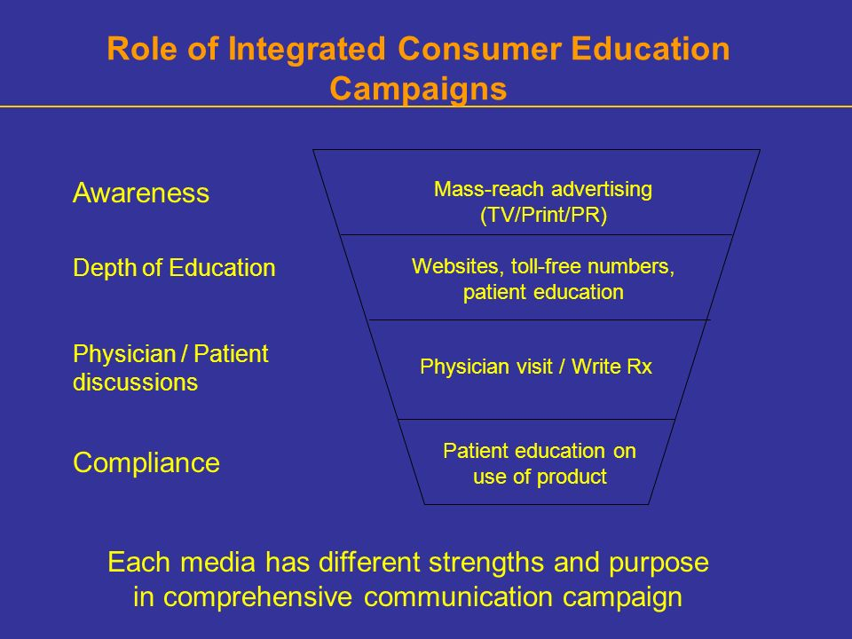 Role of Integrated Consumer Education Campaigns Awareness Depth of Education Physician / Patient discussions Compliance Mass-reach advertising (TV/Print/PR) Websites, toll-free numbers, patient education Physician visit / Write Rx Patient education on use of product Each media has different strengths and purpose in comprehensive communication campaign