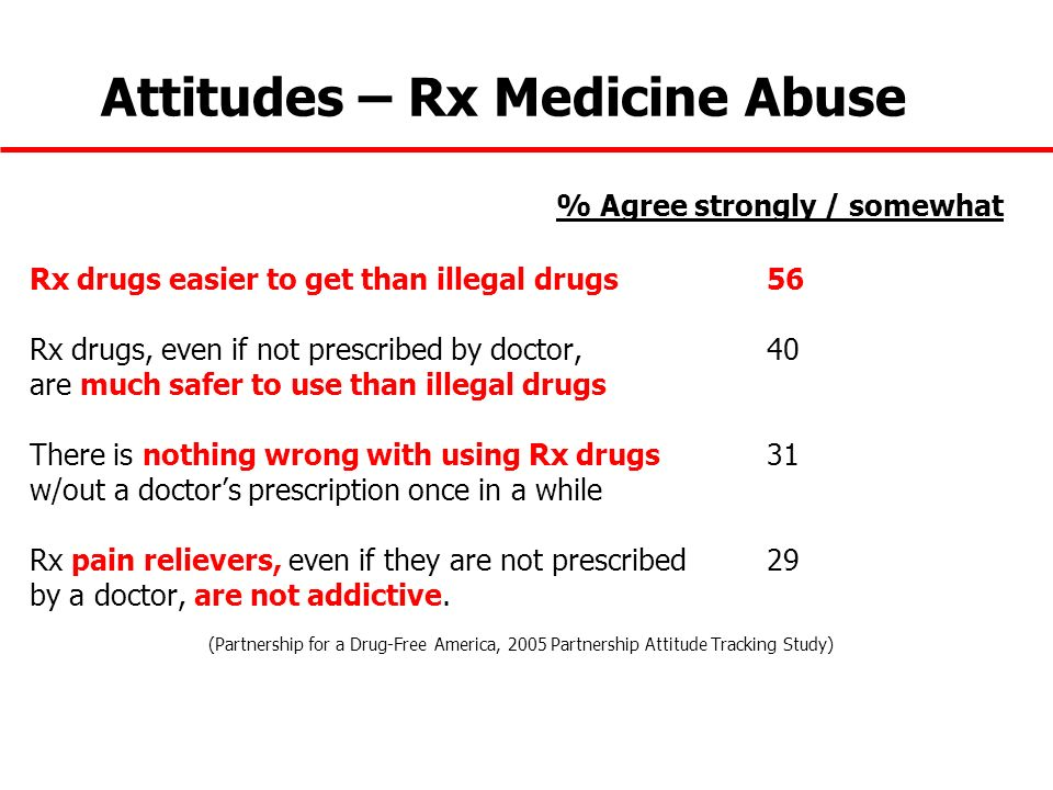 Attitudes – Rx Medicine Abuse % Agree strongly / somewhat Rx drugs easier to get than illegal drugs56 Rx drugs, even if not prescribed by doctor, 40 a
