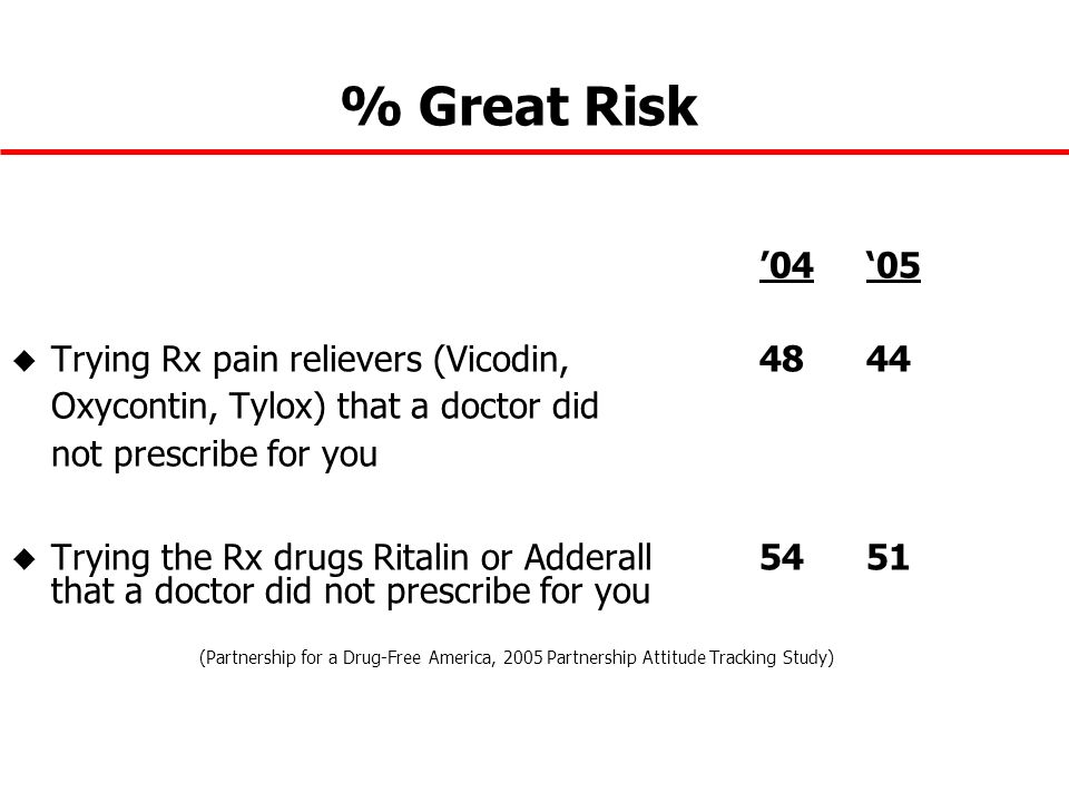 % Great Risk 0405 u Trying Rx pain relievers (Vicodin, 4844 Oxycontin, Tylox) that a doctor did not prescribe for you u Trying the Rx drugs Ritalin or