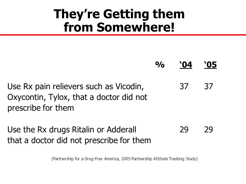 Theyre Getting them from Somewhere! % 0405 Use Rx pain relievers such as Vicodin,3737 Oxycontin, Tylox, that a doctor did not prescribe for them Use t