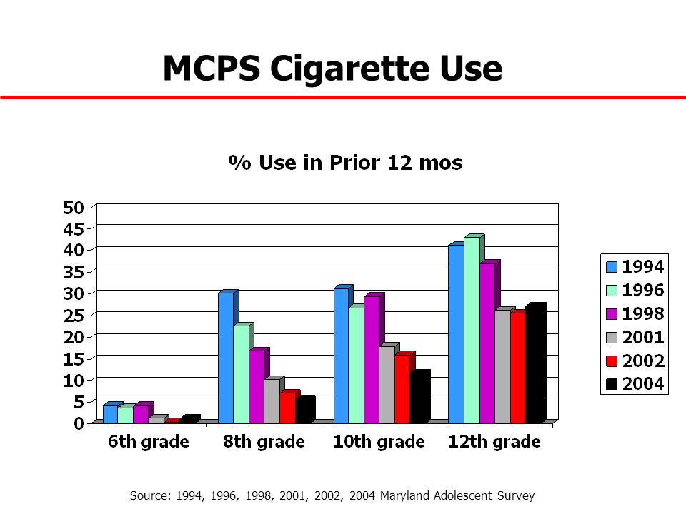 MCPS Cigarette Use Source: 1994, 1996, 1998, 2001, 2002, 2004 Maryland Adolescent Survey