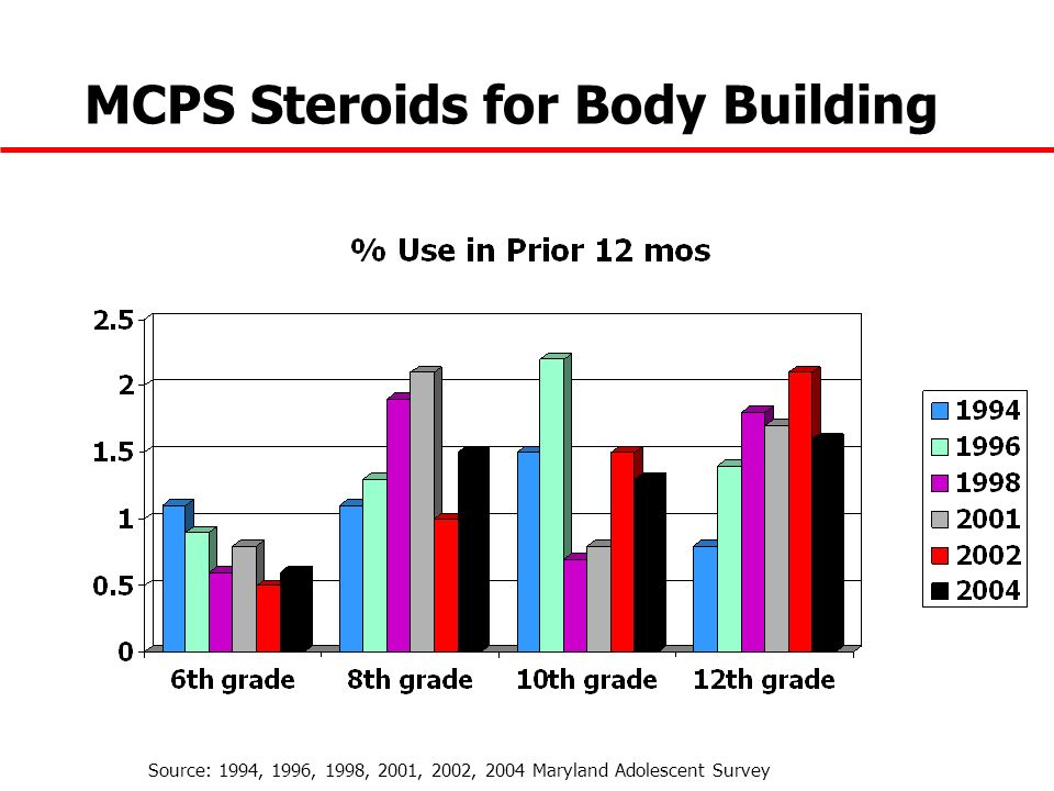 MCPS Steroids for Body Building Source: 1994, 1996, 1998, 2001, 2002, 2004 Maryland Adolescent Survey