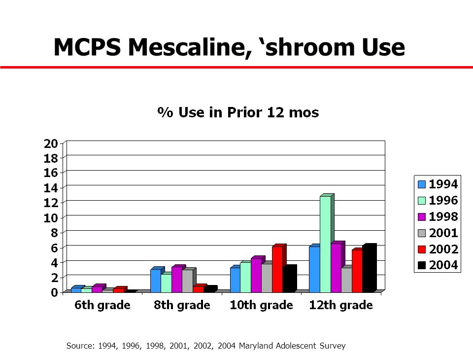MCPS Mescaline, shroom Use Source: 1994, 1996, 1998, 2001, 2002, 2004 Maryland Adolescent Survey