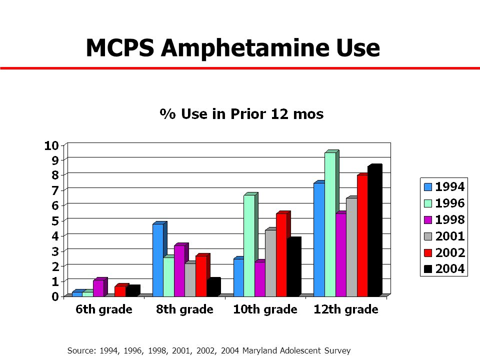 MCPS Amphetamine Use Source: 1994, 1996, 1998, 2001, 2002, 2004 Maryland Adolescent Survey