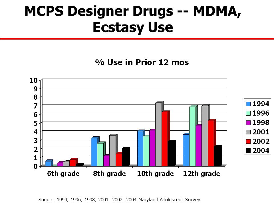 MCPS Designer Drugs -- MDMA, Ecstasy Use Source: 1994, 1996, 1998, 2001, 2002, 2004 Maryland Adolescent Survey