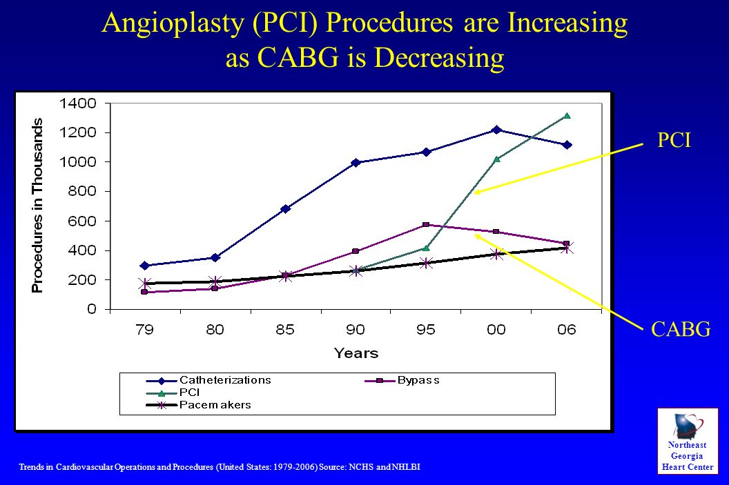Northeast Georgia Heart Center Trends in Cardiovascular Operations and Procedures (United States: 1979-2006) Source: NCHS and NHLBI CABG PCI Angioplas