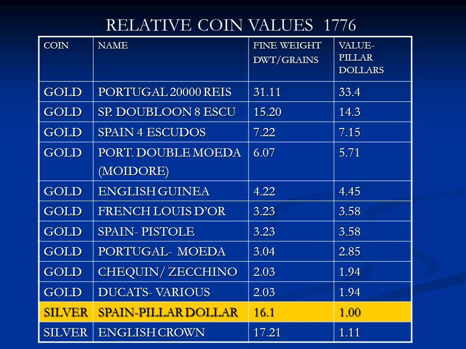 COINNAME FINE WEIGHT DWT/GRAINS VALUE- PILLAR DOLLARS GOLD PORTUGAL 20000 REIS 31.1133.4 GOLD SP. DOUBLOON 8 ESCU 15.2014.3 GOLD SPAIN 4 ESCUDOS 7.227