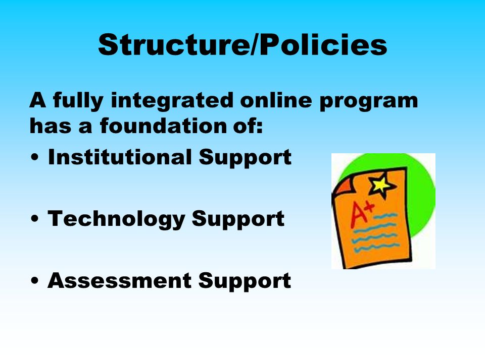 Structure/Policies A fully integrated online program has a foundation of: Institutional Support Technology Support Assessment Support