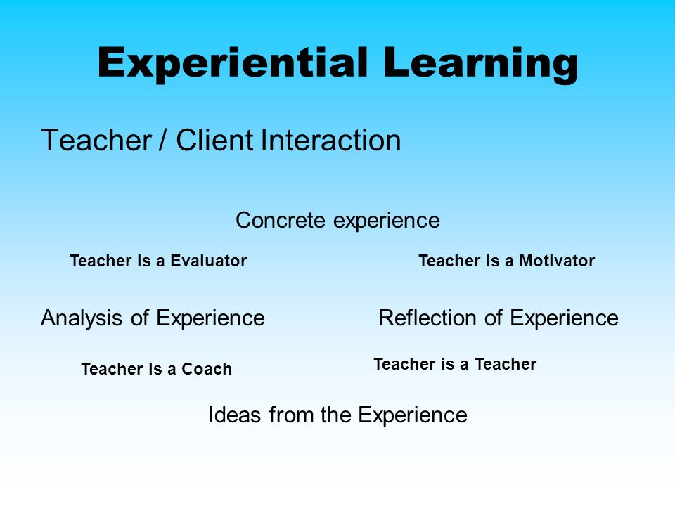 Experiential Learning Teacher / Client Interaction Concrete experience Analysis of ExperienceReflection of Experience Ideas from the Experience Teacher is a MotivatorTeacher is a Evaluator Teacher is a Coach Teacher is a Teacher