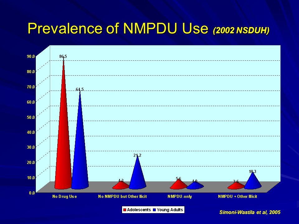 Prevalence of NMPDU Use (2002 NSDUH) Simoni-Wastila et al, 2005