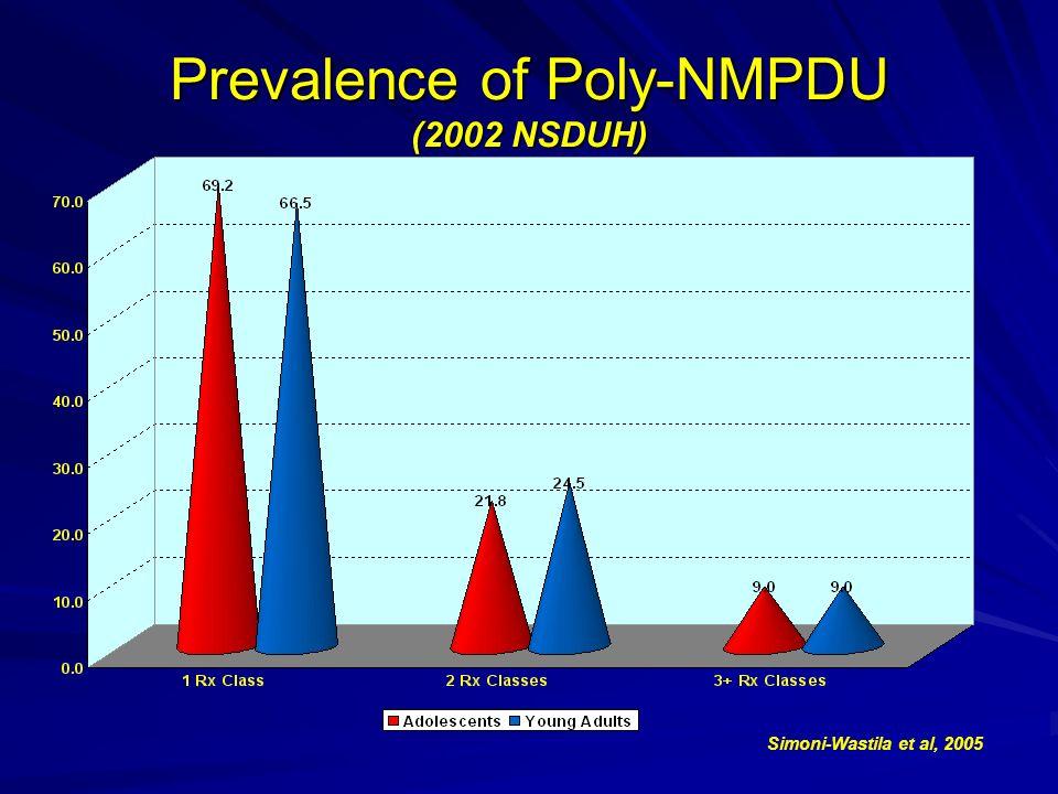 Prevalence of Poly-NMPDU (2002 NSDUH) Simoni-Wastila et al, 2005