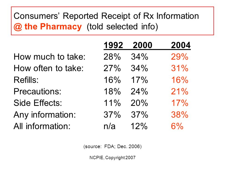 NCPIE, Copyright 2007 Consumers Reported Receipt of Rx Information @ the Physicians Office (told selected info) 1992 2000 2004 How much to take: 55% 62% 64% How often to take:56% 64% 66% Refills: 32% 37% 37% Precautions: 33% 36% 37% Side Effects: 29% 35%35% Any information:61% 68%70% All information:n/a 24%26% (source: FDA; Dec.