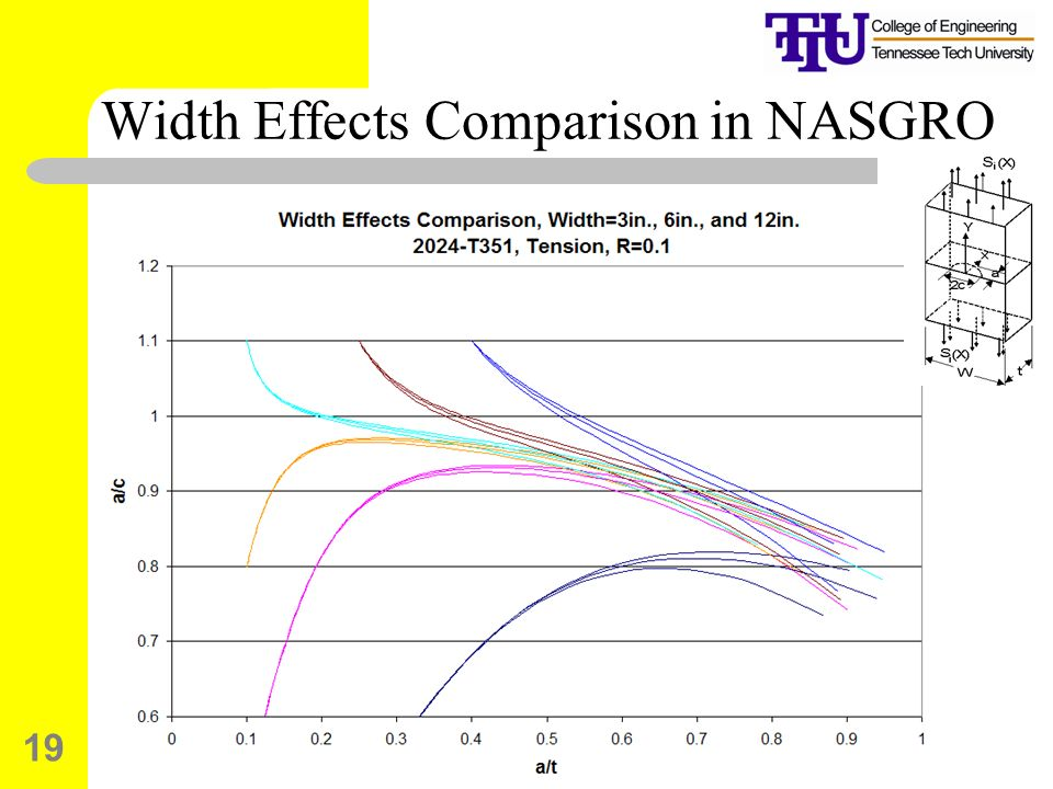 19 Width Effects Comparison in NASGRO