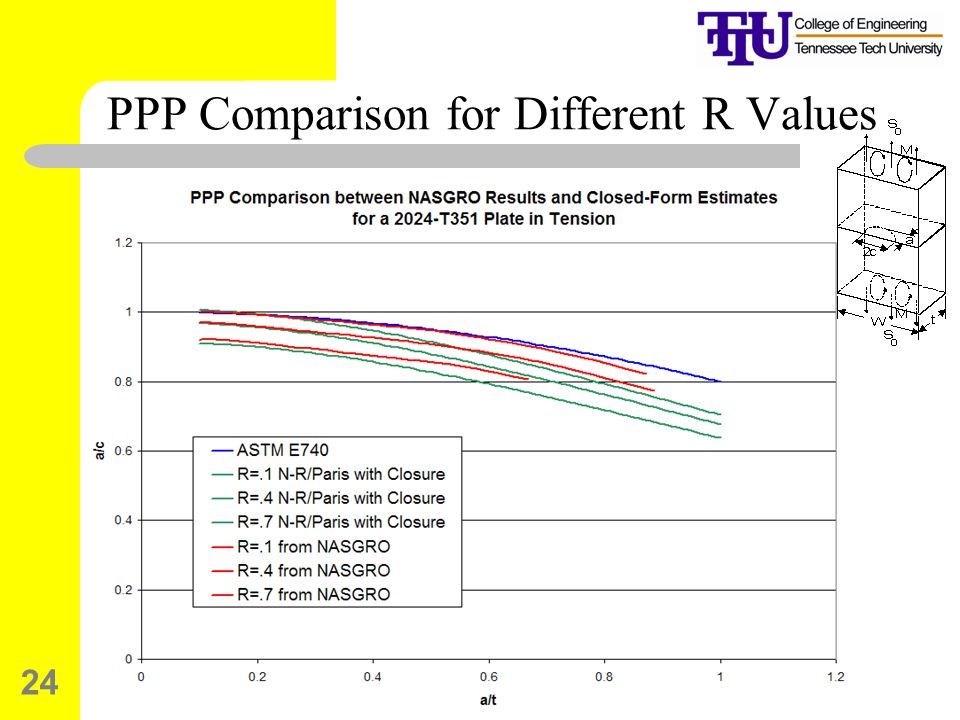 24 PPP Comparison for Different R Values