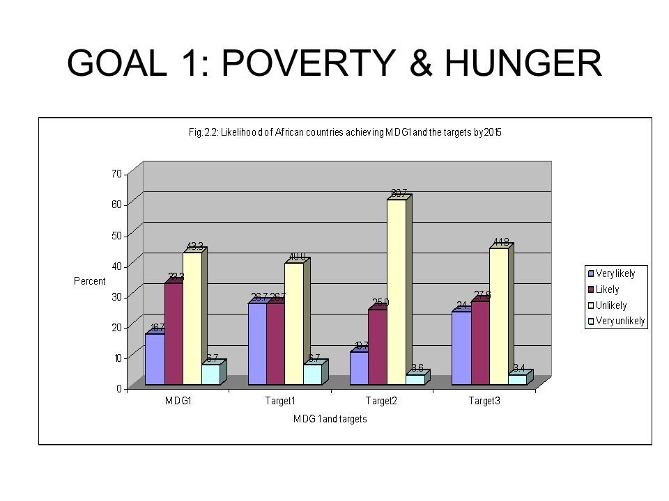 GOAL 1: POVERTY & HUNGER