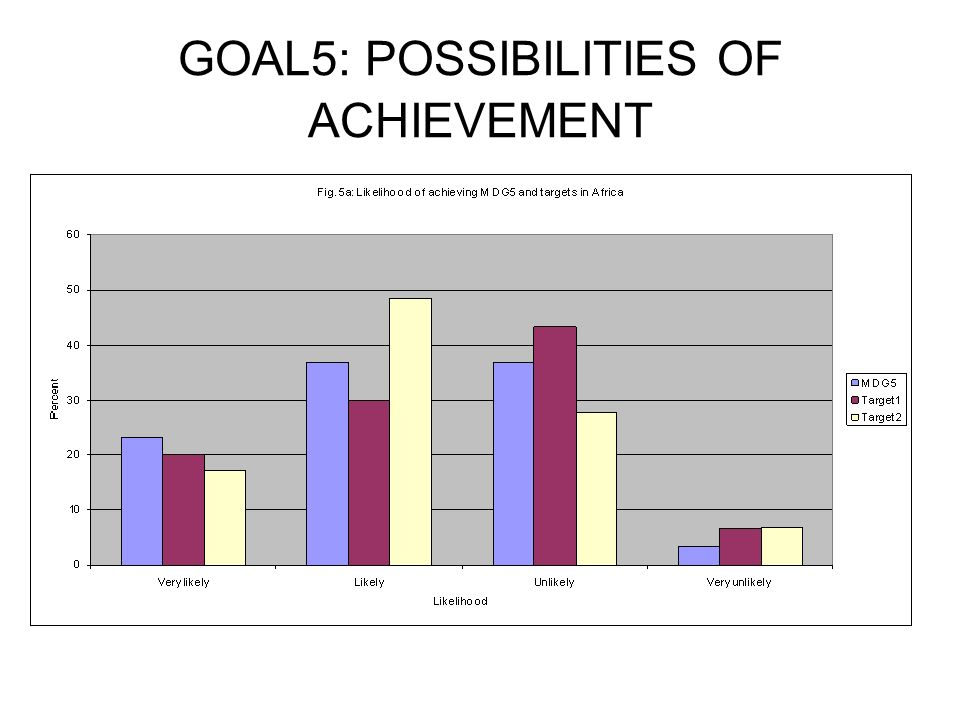 GOAL5: POSSIBILITIES OF ACHIEVEMENT