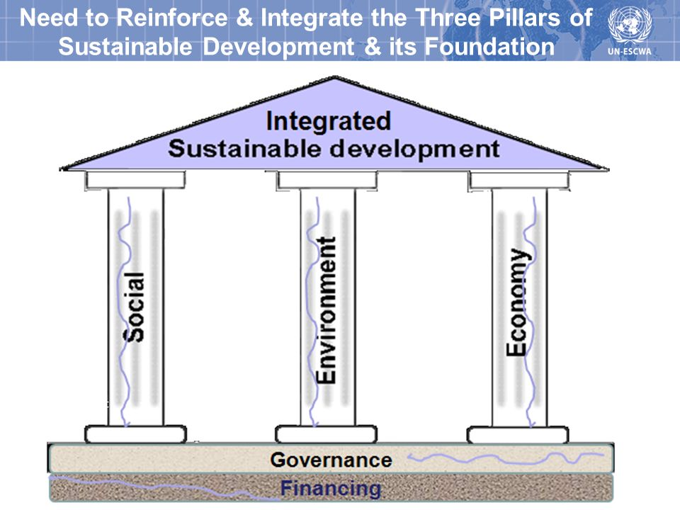 Integrated Sustainable Development Planning and Programming at ESCWA 7