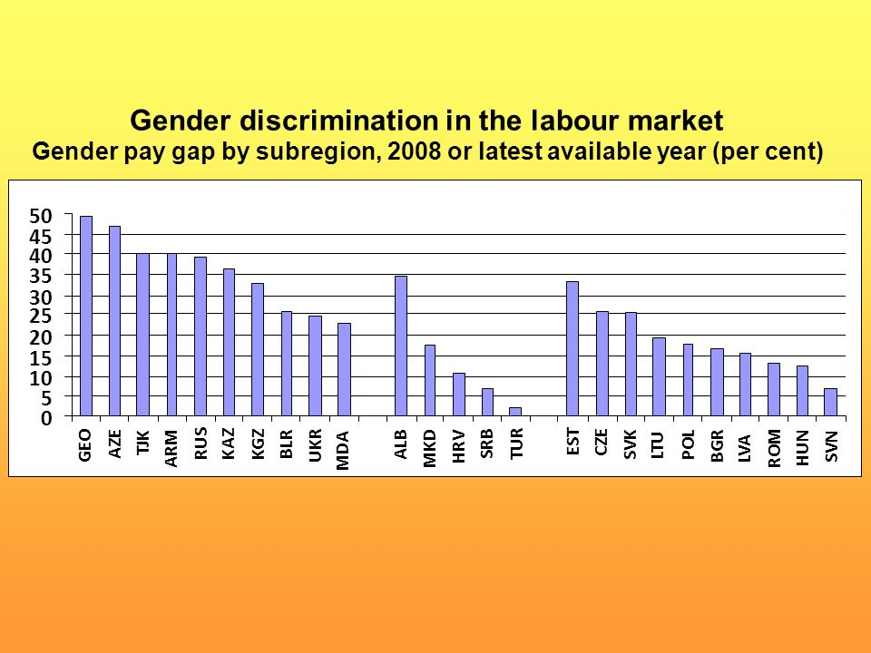 Gender discrimination in the labour market Gender pay gap by subregion, 2008 or latest available year (per cent)