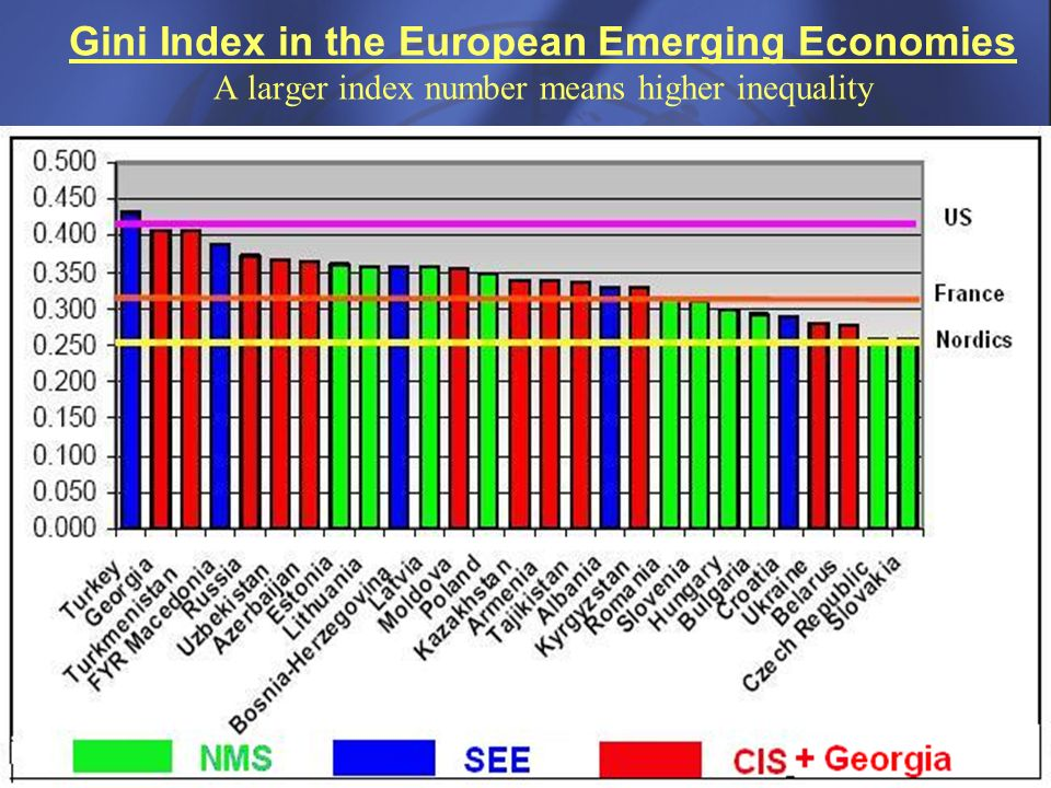 8 Gini Index in the European Emerging Economies A larger index number means higher inequality
