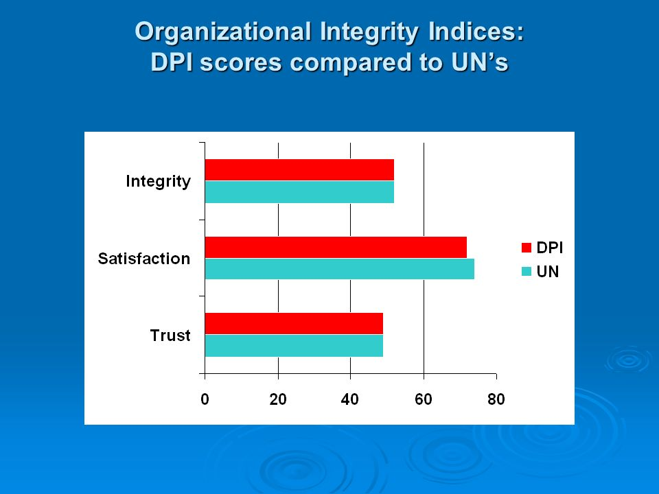 Organizational Integrity Indices: DPI scores compared to UNs