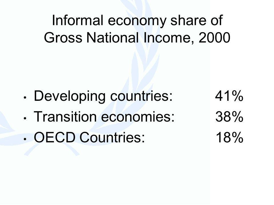 Informal economy share of Gross National Income, 2000 Developing countries:41% Transition economies:38% OECD Countries:18%