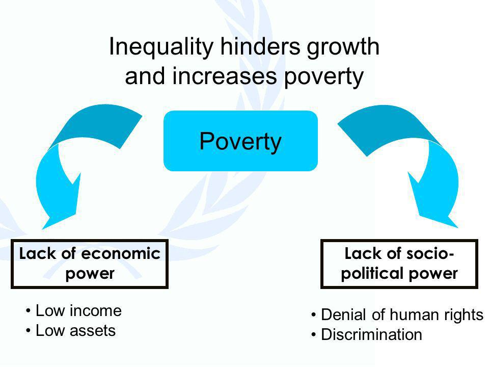 Lack of economic power Low income Low assets Denial of human rights Discrimination Lack of socio- political power Inequality hinders growth and increases poverty Poverty