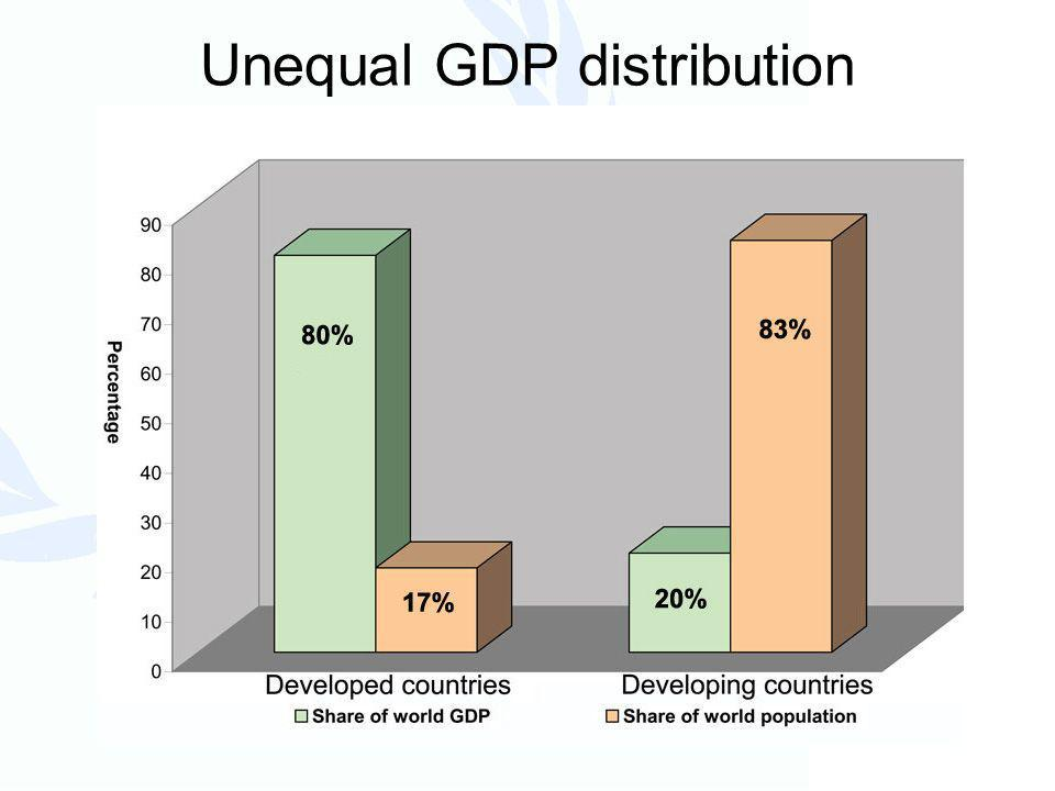 Per capita GDP in 20 poorest and richest countries
