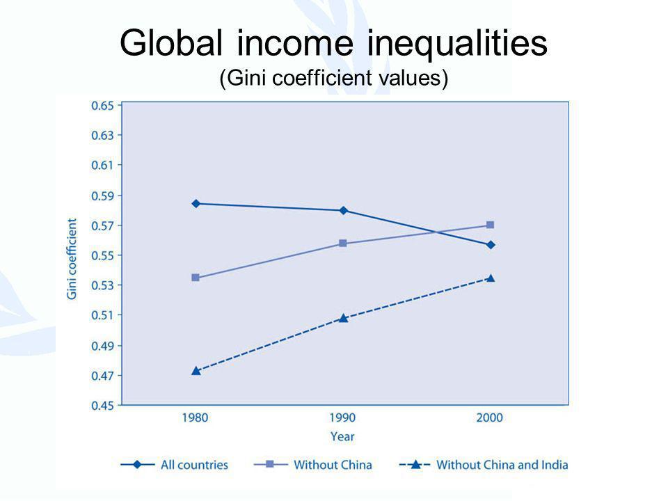 HIV/AIDS Highly unequal global and regional impacts Lowers growth, increases dependencies Worsens existing inequalities between women and men Depletes human resources, threatening stability, security and development
