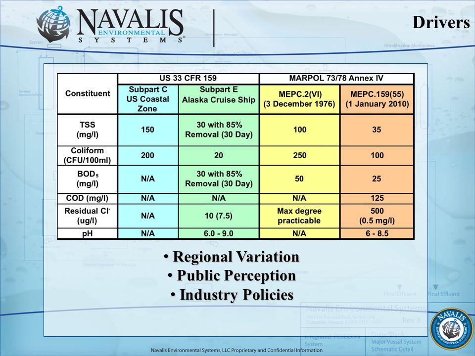 Drivers Regional Variation Regional Variation Public Perception Public Perception Industry Policies Industry Policies